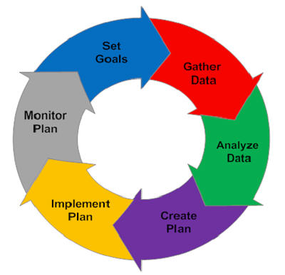 Our Approach Staib Financial Planning Llc