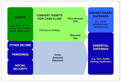Retirement Income Services
